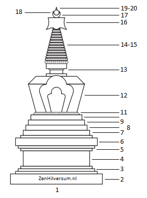 Afb Stupa nrs